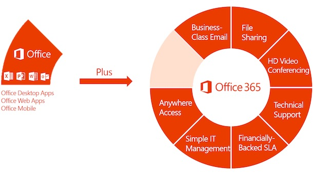 Office 365 Price increase good for UK business? Shackleton Technologies write a report. Your trusted IT partner